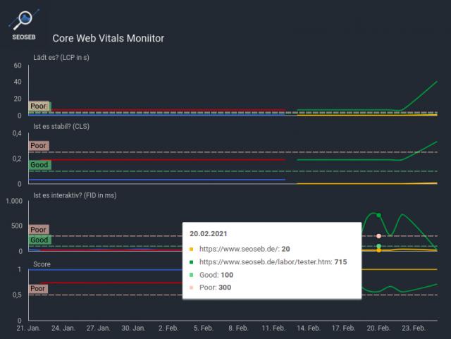 Screenshot: Google Data Studio zeigt die Core Web Vitals Daten im Zeitverlauf