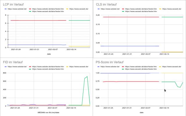 Google-Sheets Charts, die die Pagespeed-Insights Daten aus dem automatischen Monitoring zeigen